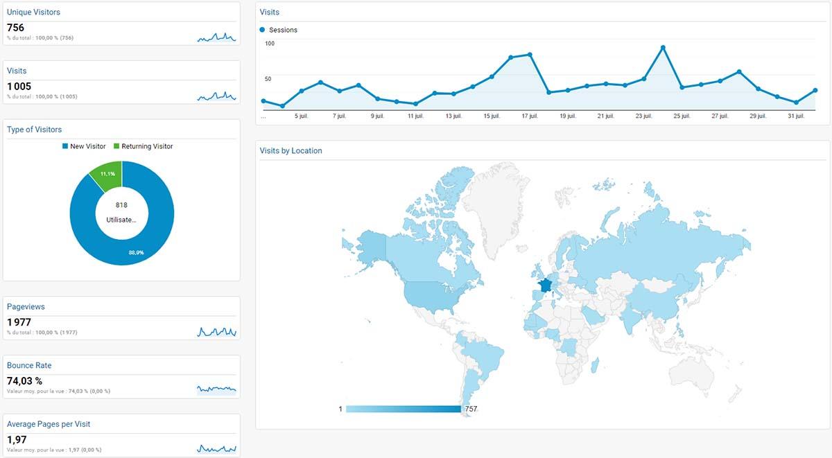 Tableau de bord analytics dashboard marketing digital