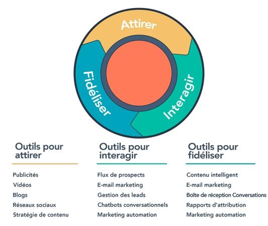Cycle Inbound Marketing - Attirer, fidéliser, intéragir