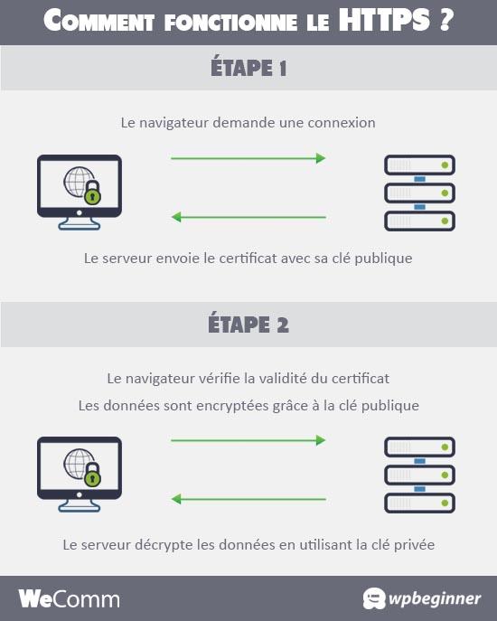 Le fonctionnement du protocole HTTPS
