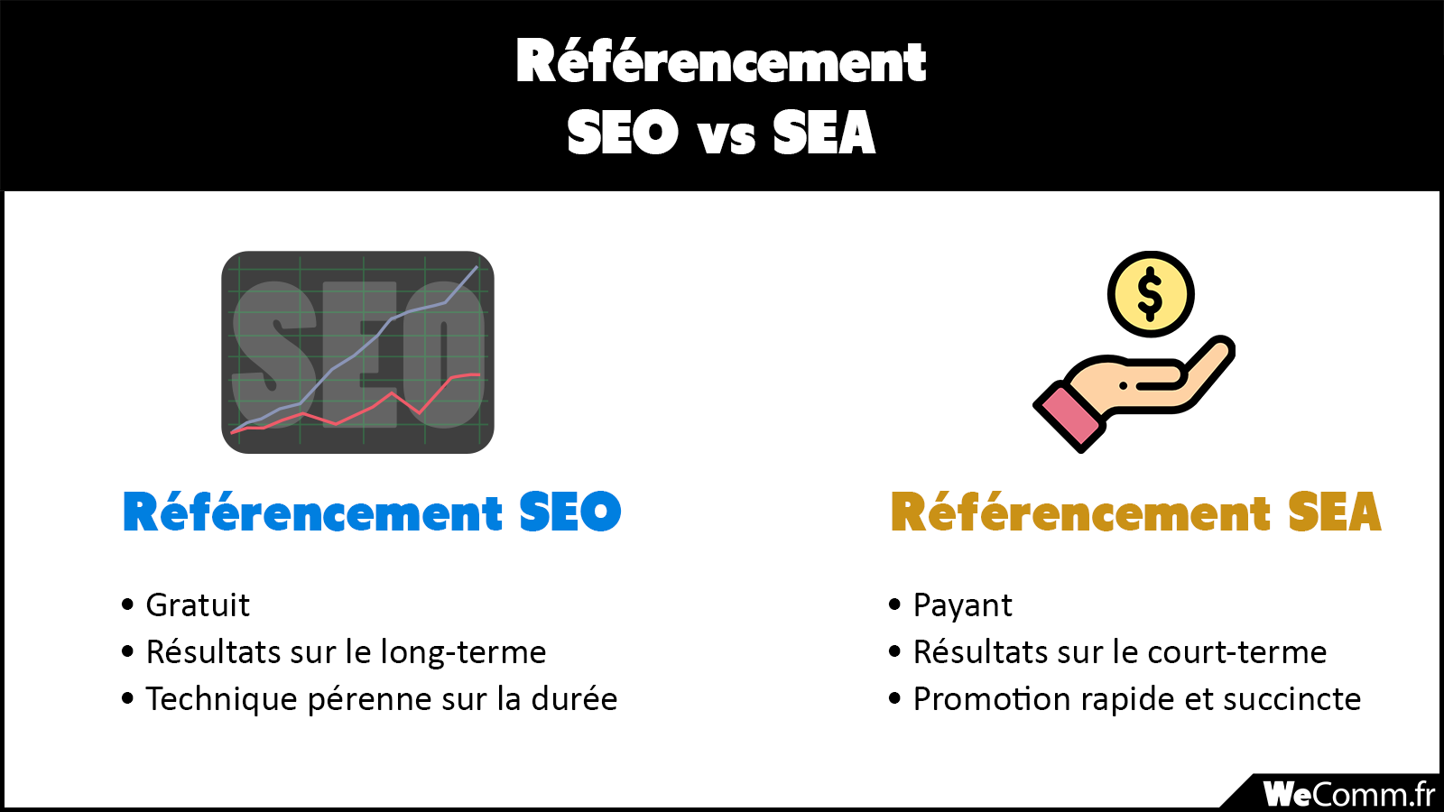 différences du référencement seo et publicité payante sea