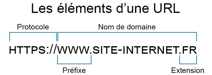 Explication d'un lien : protocole HTTPS, www, nom de domaine, extension