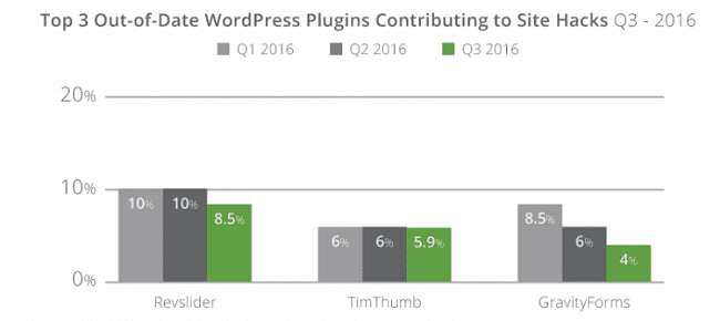 Plugins les plus piratés de WordPress