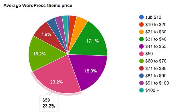 Prix moyen d'un thème WordPress