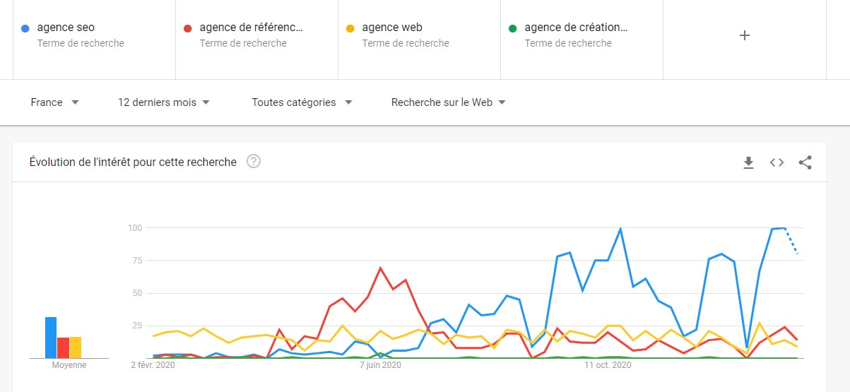 Tendances des mots-clés : agence seo, référencement, web et site internet