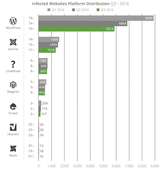 Statistiques sécurité des CMS comme WordPress Joomla