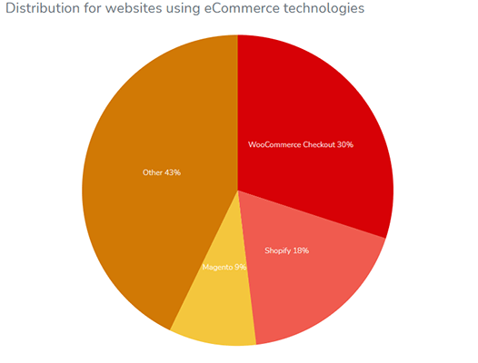 Statistiques solutions e commerce