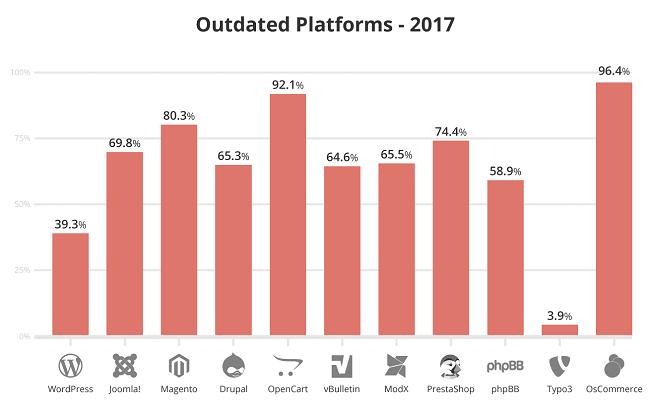 Statistiques des versions piratées des CMS