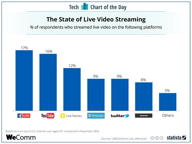 Statistiques live vidéo streaming