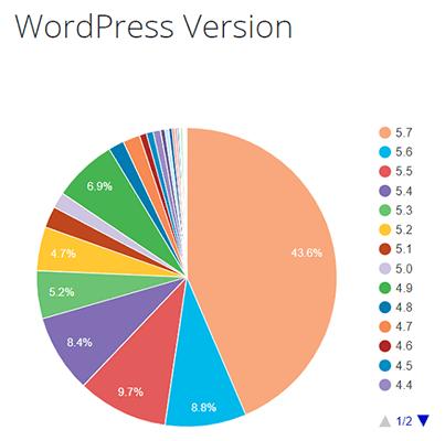 Statistique des versions WordPress